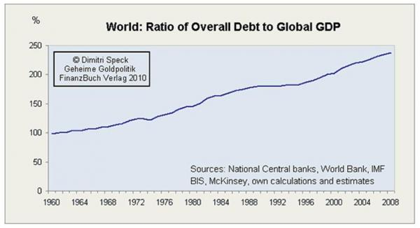 부채 및 위기